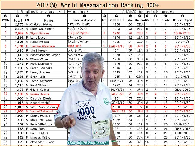 Ancora Vito Classifica mondiale dei Supermaratoneti Giu2017