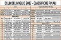 MIGLIO2017CLASSIFICHE 650x436